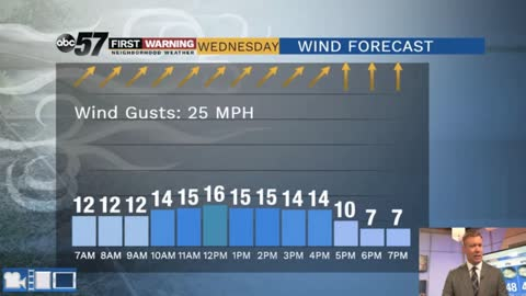 Fair but still breezy Wednesday